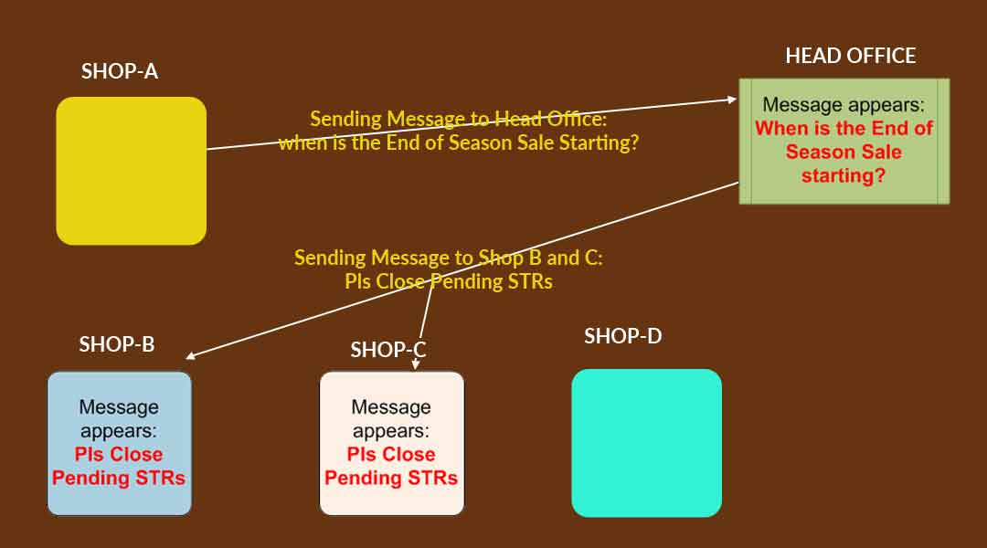 Centralized-Messaging-in-retail-software
