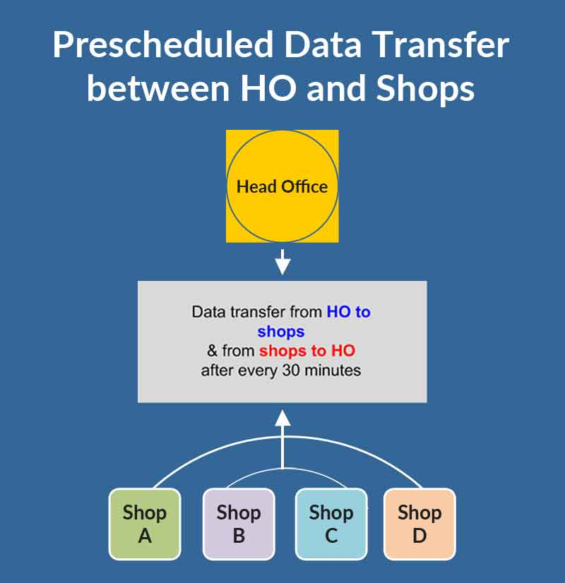 Data-Transfer-between-HO-and-Sops-in-Retail-Software