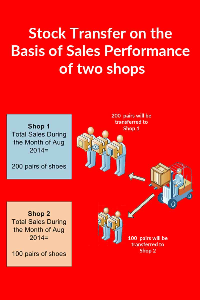 Stock-Transfer-on-the-Basis-of-Sales-Performance